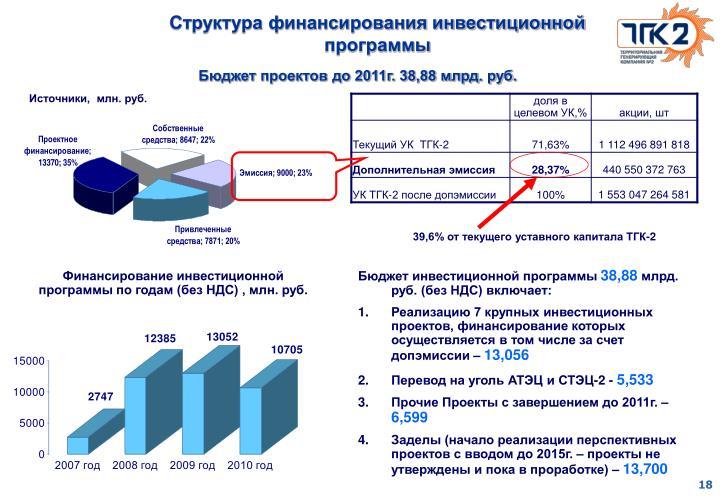 Структура финансирования инвестиционной программы