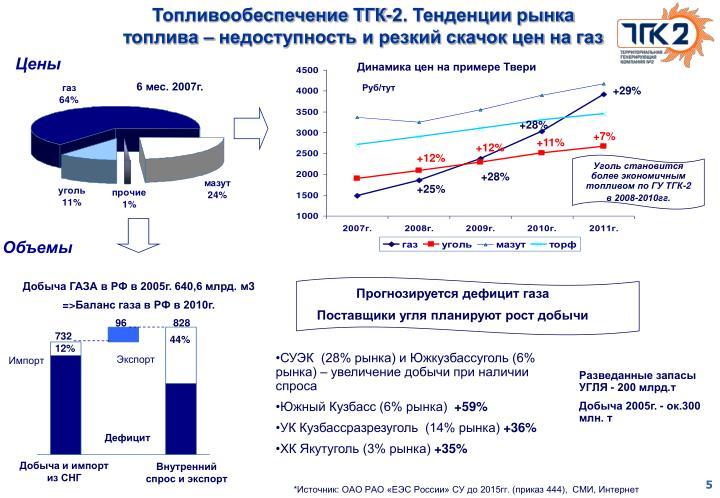 Топливообеспечение ТГК-2. Тенденции рынка топлива – недоступность и резкий скачок цен на газ