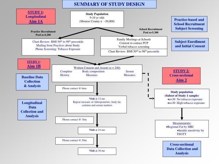 SUMMARY OF STUDY DESIGN