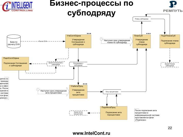 Бизнес-процессы по субподряду
