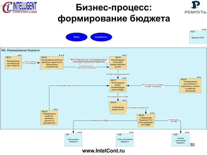 Бизнес-процесс: формирование бюджета