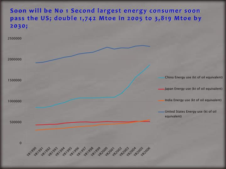 Soon will be No 1 Second largest energy consumer soon pass the US; double 1,742