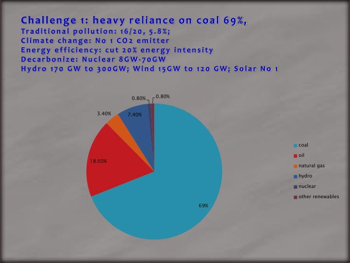 Challenge 1: heavy reliance on coal 69%,