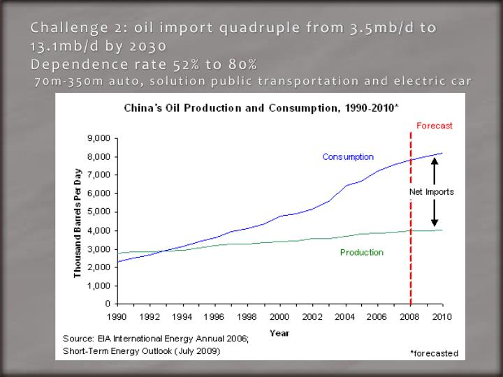 Challenge 2: oil import quadruple from 3.5mb/d to 13.1mb/d by 2030