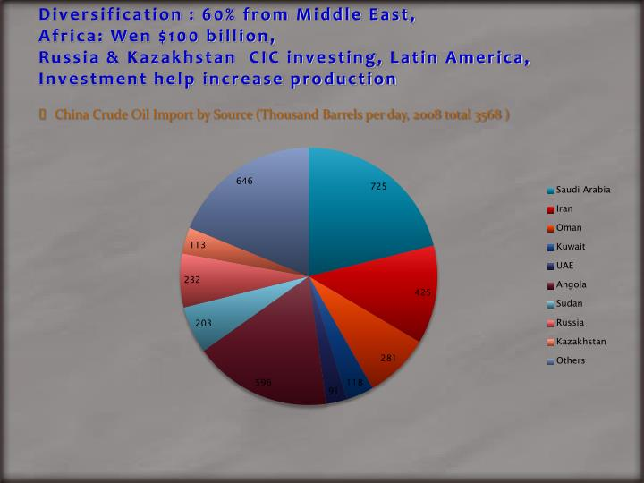 Diversification : 60% from Middle East,