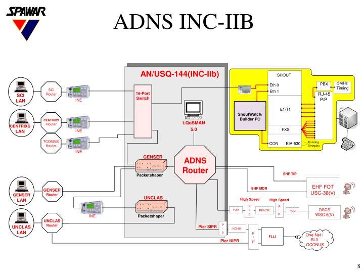 ADNS INC-IIB