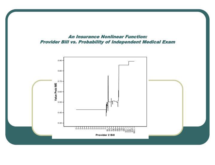 An Insurance Nonlinear Function: