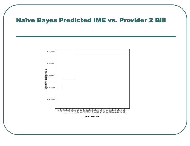 Naïve Bayes Predicted IME vs. Provider 2 Bill