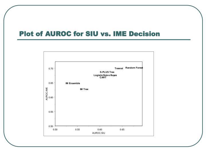 Plot of AUROC for SIU vs. IME Decision