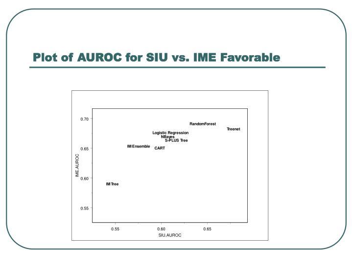 Plot of AUROC for SIU vs. IME Favorable