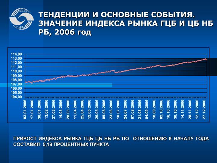 ТЕНДЕНЦИИ И ОСНОВНЫЕ СОБЫТИЯ.  ЗНАЧЕНИЕ ИНДЕКСА РЫНКА ГЦБ И ЦБ НБ РБ, 2006 год