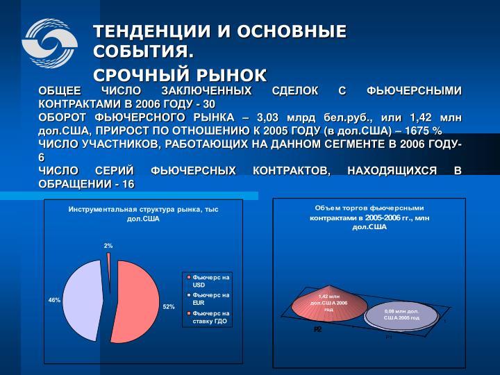 ОБЩЕЕ ЧИСЛО ЗАКЛЮЧЕННЫХ СДЕЛОК С ФЬЮЧЕРСНЫМИ КОНТРАКТАМИ В 2006 ГОДУ - 30