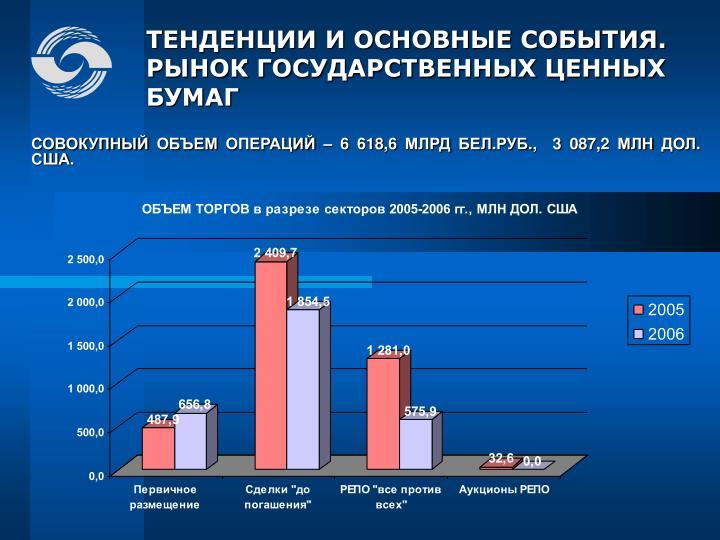 СОВОКУПНЫЙ ОБЪЕМ ОПЕРАЦИЙ – 6 618,6 МЛРД БЕЛ.РУБ.,  3 087,2 МЛН ДОЛ. США.