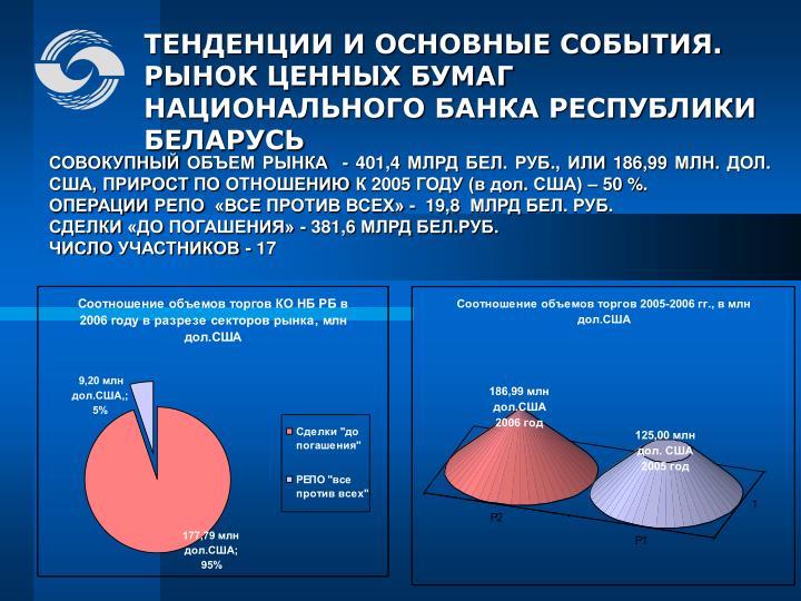 СОВОКУПНЫЙ ОБЪЕМ РЫНКА  - 401,4 МЛРД БЕЛ. РУБ., ИЛИ 186,99 МЛН. ДОЛ. США, ПРИРОСТ ПО ОТНОШЕНИЮ К 2005 ГОДУ (в дол. США) – 50 %.