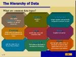 the hierarchy of data2