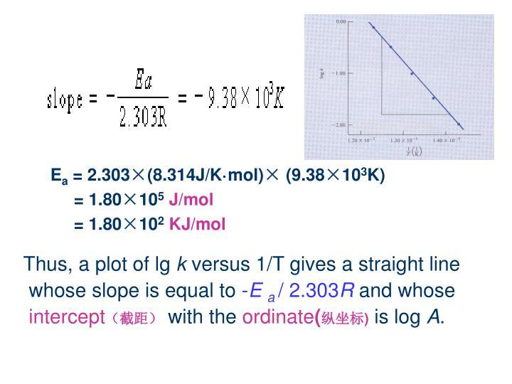 Thus, a plot of lg