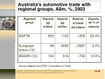 australia s automotive trade with regional groups a m 2003