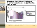 australian pmvs market share of locally produced vs imports and tariffs 1988 to 2001