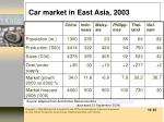 car market in east asia 2003