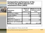 comparative performance of the fortune top global telecom and automotive firms 2003