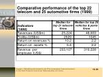 comparative performance of the top 22 telecom and 25 automotive firms 1999