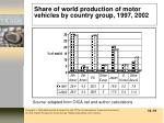 share of world production of motor vehicles by country group 1997 2002