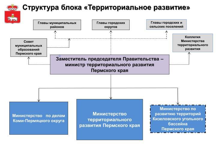 Структура блока «Территориальное развитие»