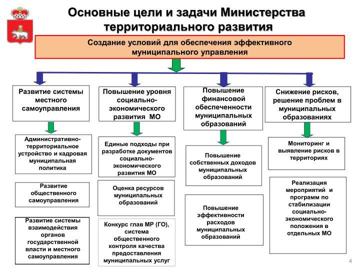 Основные цели и задачи Министерства
