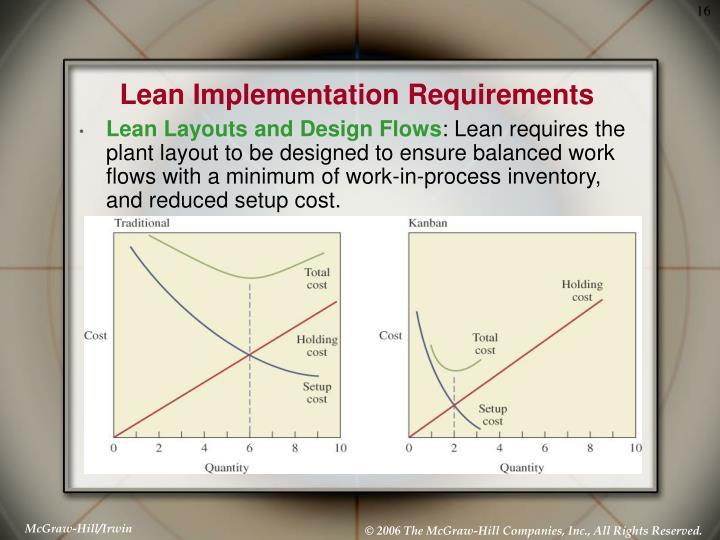 Lean Implementation Requirements