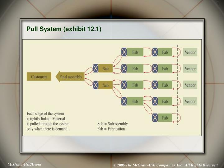 Pull System (exhibit 12.1)