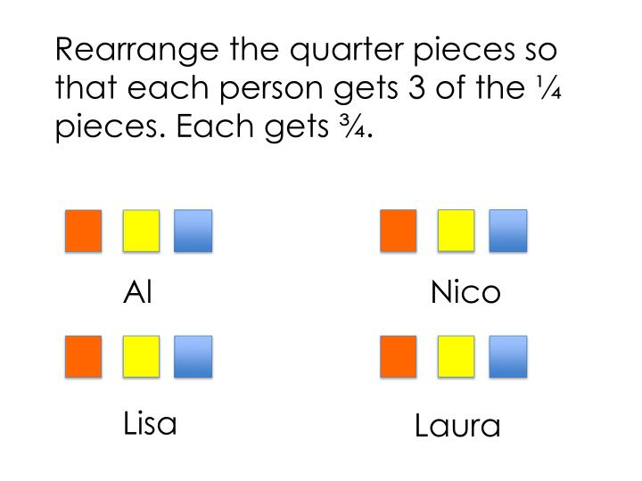 Rearrange the quarter pieces so that each person gets 3 of the ¼ pieces. Each gets ¾.