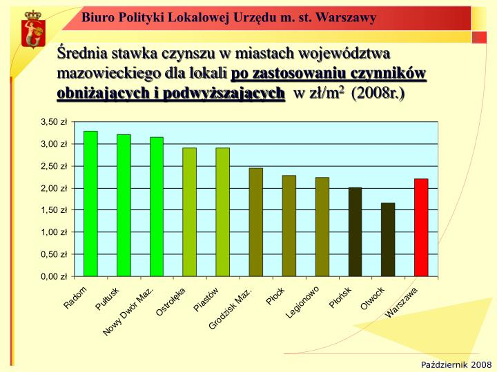 Średnia stawka czynszu w miastach województwa mazowieckiego dla lokali