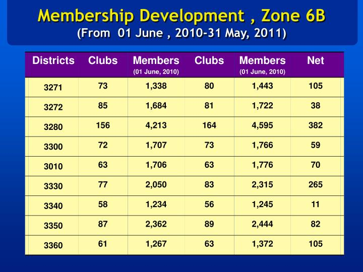 Membership Development , Zone 6B