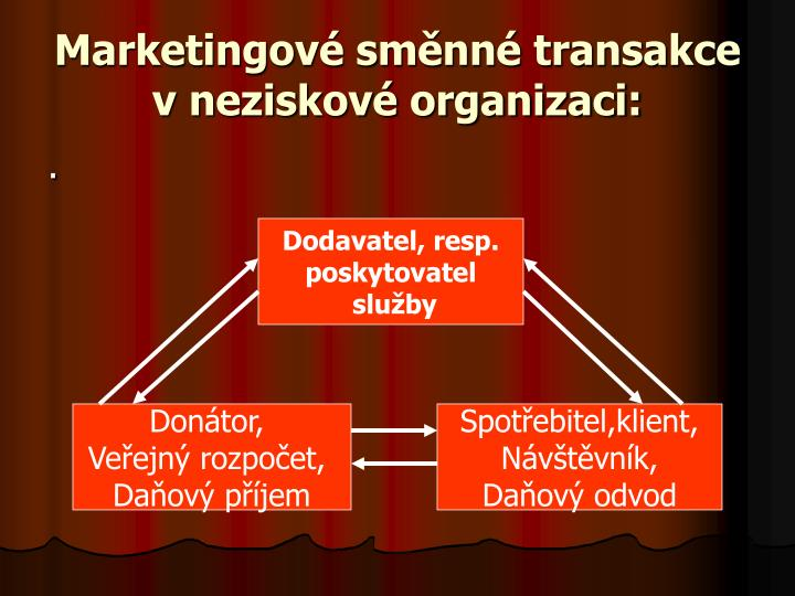 Marketingové směnné transakce v neziskové organizaci: