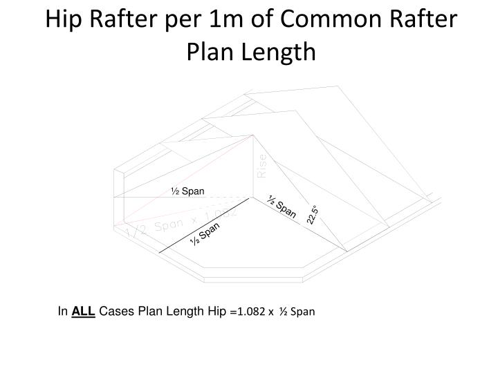 Hip Rafter per 1m of Common Rafter Plan Length