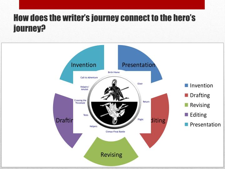 How does the writer's journey connect to the hero's journey?