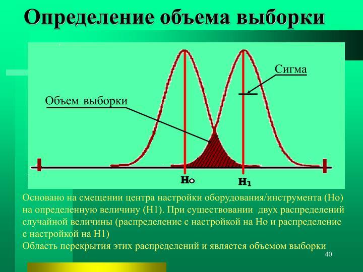 Определение объема выборки