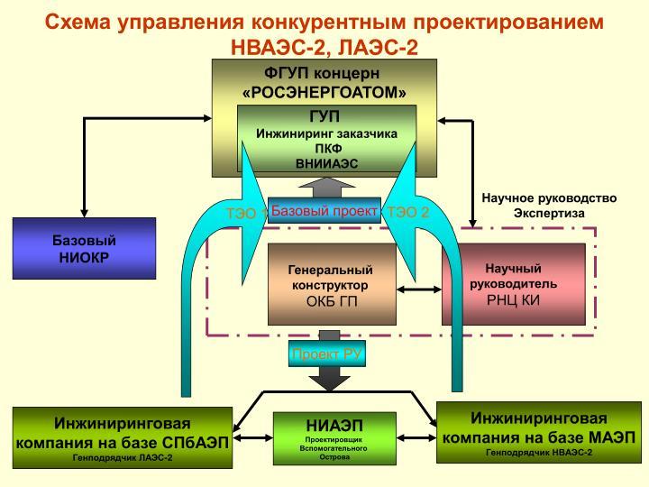 Схема управления конкурентным проектированием НВАЭС-2, ЛАЭС-2
