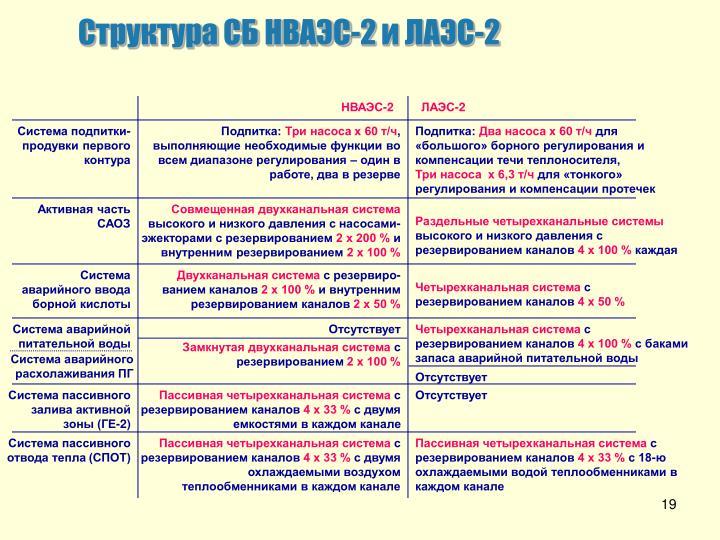 Структура СБ НВАЭС-2