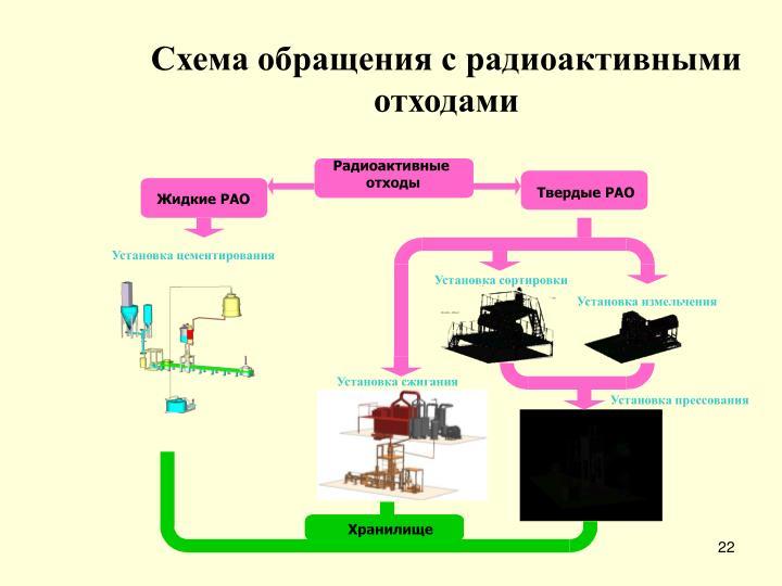 Схема обращения с радиоактивными отходами