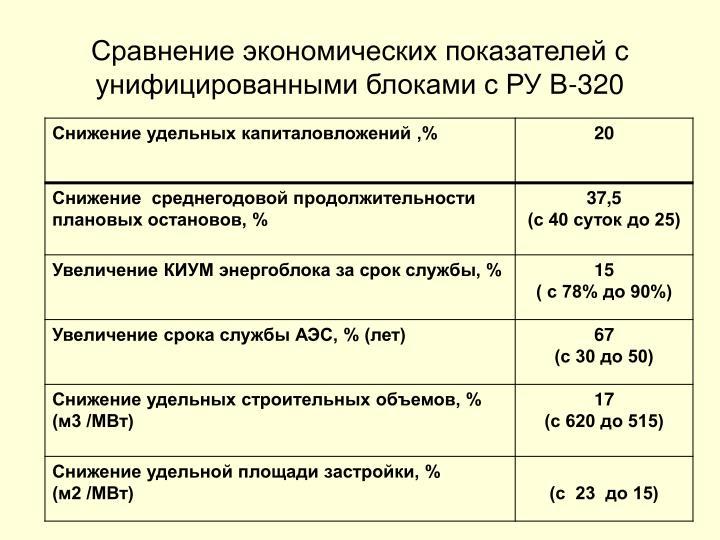 Сравнение экономических показателей с унифицированными блоками с РУ В-320