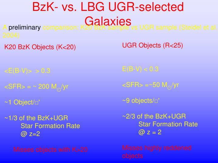 BzK- vs. LBG UGR-selected Galaxies