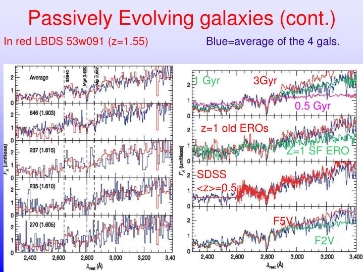 Passively Evolving galaxies (cont.)