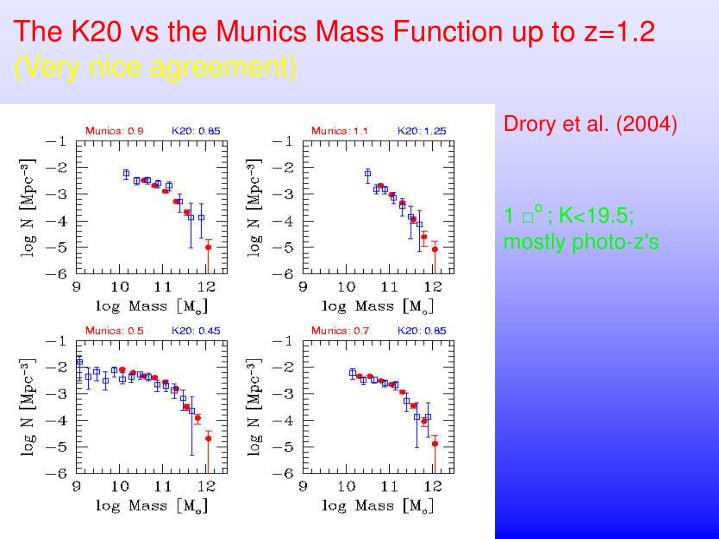 The K20 vs the Munics Mass Function up to z=1.2