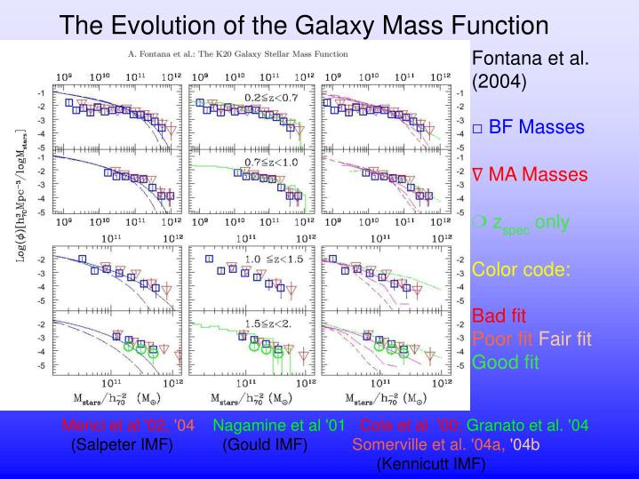 The Evolution of the Galaxy Mass Function