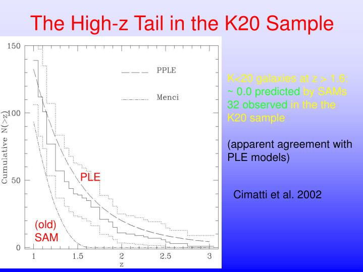 The high z tail in the k20 sample
