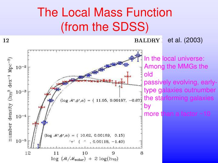 The local mass function from the sdss