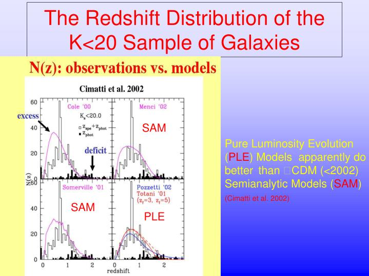 The Redshift Distribution of the  K<20 Sample of Galaxies
