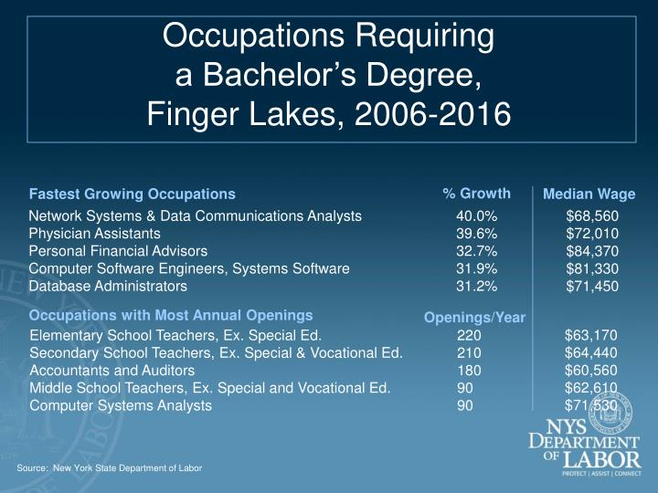 Occupations Requiring                                             a Bachelor's Degree,                                           Finger Lakes, 2006-2016