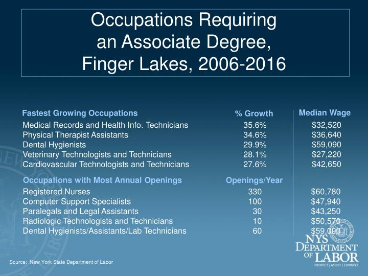 Occupations Requiring                                            an Associate Degree,                                                               Finger Lakes, 2006-2016